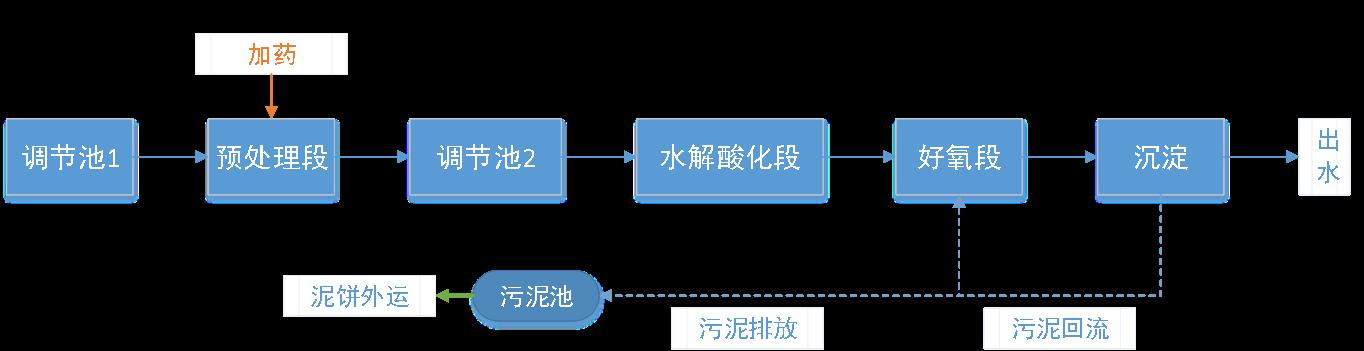 五、污水处理工艺流程图