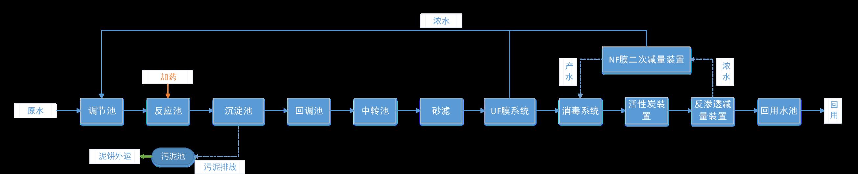 五、处理工艺流程图