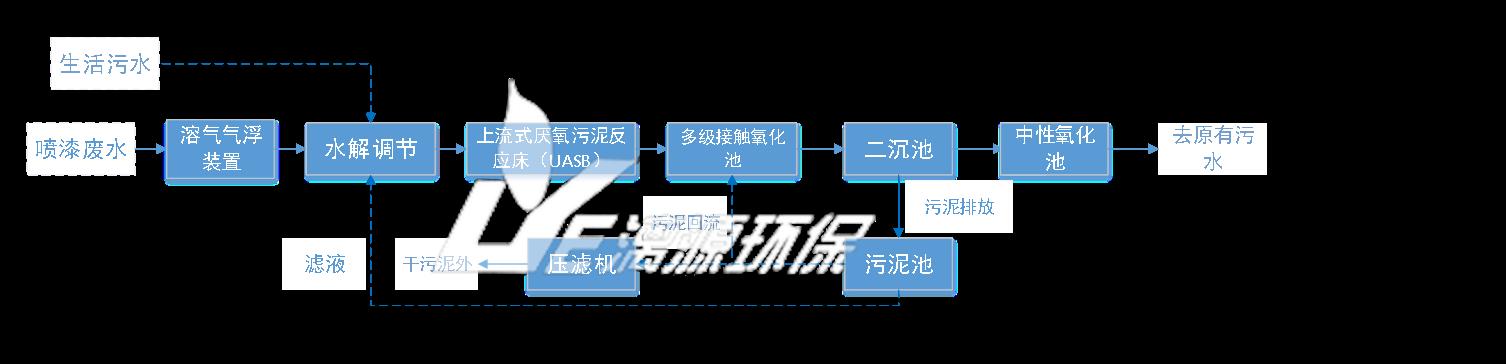 污水处理工艺流程图