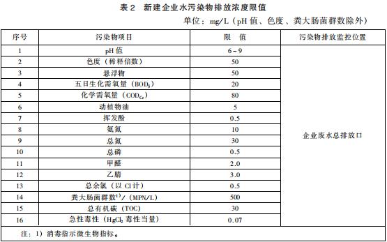 生物工程类制药工业水污染物排放标准