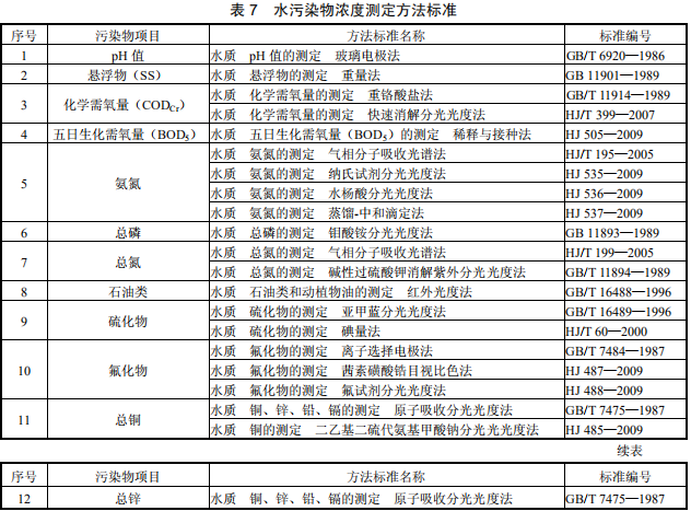 陶瓷工业水污染物排放标准